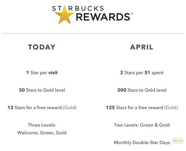 How To Maximize Starbucks Rewards Chicago On The Cheap